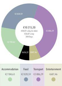 travel-spending-categories
